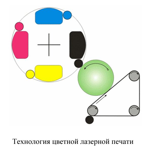 цветная лазерная печать